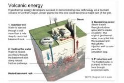 Vulkanenergie - Modell