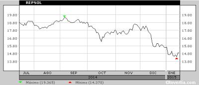 Repsol Aktienkurs