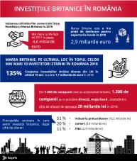Infografic_KeysFin_investitii_britanice