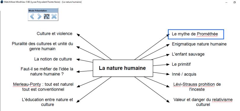 la nature humaine
