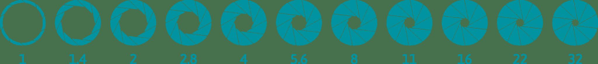 échelle de l'ouverture du diaphragme de f/1 à f/32