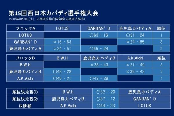 第15回西日本カバディ選手権大会結果