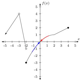 Problema gráfico de límites