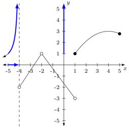 Problema 3 de límites laterales 1