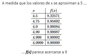 Paso 1 solución de tablas con límites