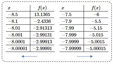 segundo problema de valores de límite con tablas