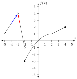Problema 3 de límites con gráficas