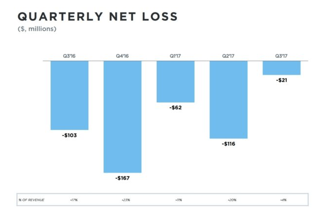 Twitter_resultatsfinanciers