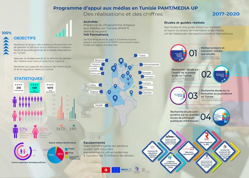infographie media up F
