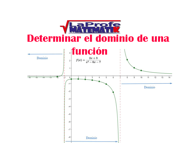 Determinar el dominio de una función