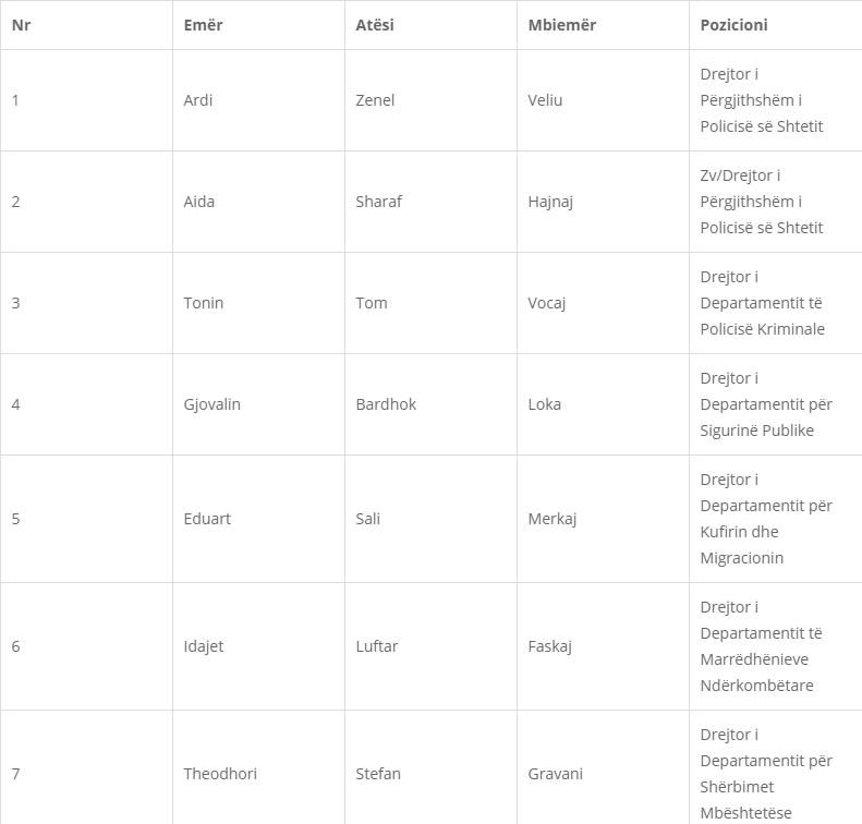 Vettingu/ Zbulohet lista e drejtuesve të Policisë që do të