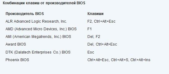 Комбинация клавиш для входа в BIOS