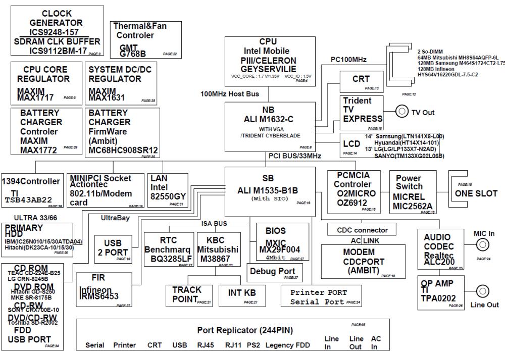 medium resolution of lenovo r series laptops thinkpad r30 laptop thinkpad motherboard schematic diagram