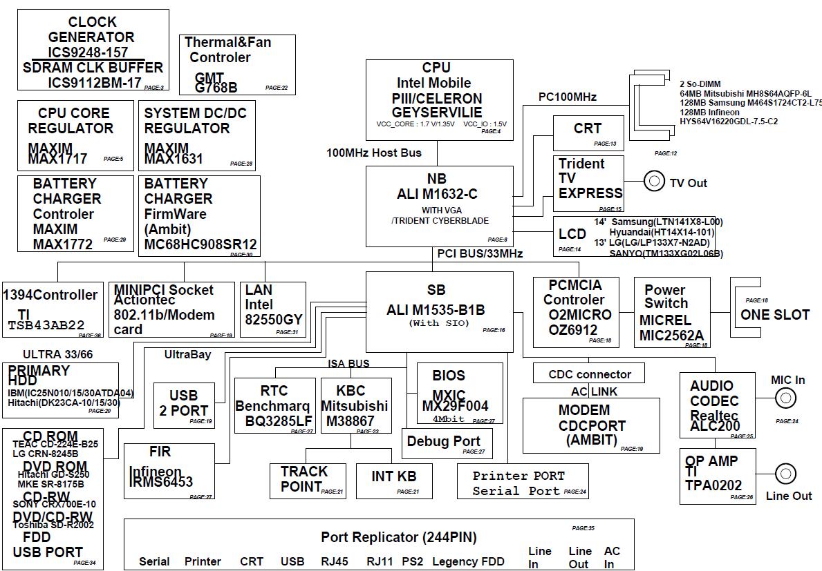 hight resolution of lenovo r series laptops thinkpad r30 laptop thinkpad motherboard schematic diagram