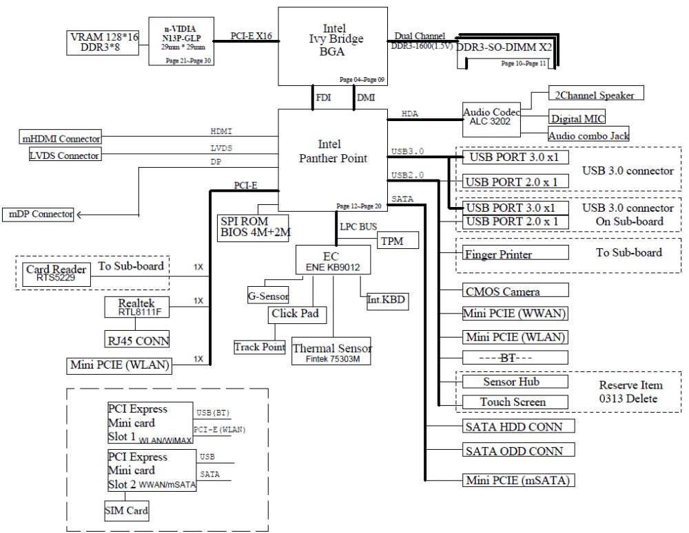 medium resolution of lenovo edge series laptops thinkpad edge s430 thinkpad w o thunderbolt port motherboard schematic diagram