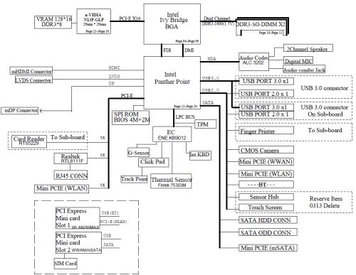 small resolution of lenovo edge series laptops thinkpad edge s430 thinkpad w o thunderbolt port motherboard schematic diagram