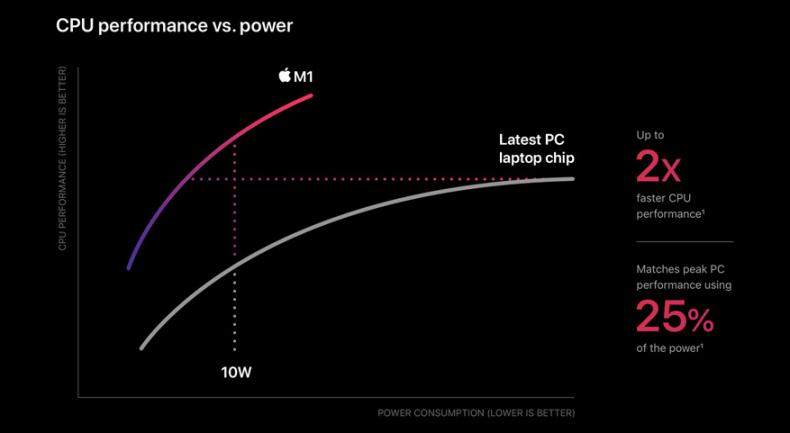 Apple M1 power consumption
