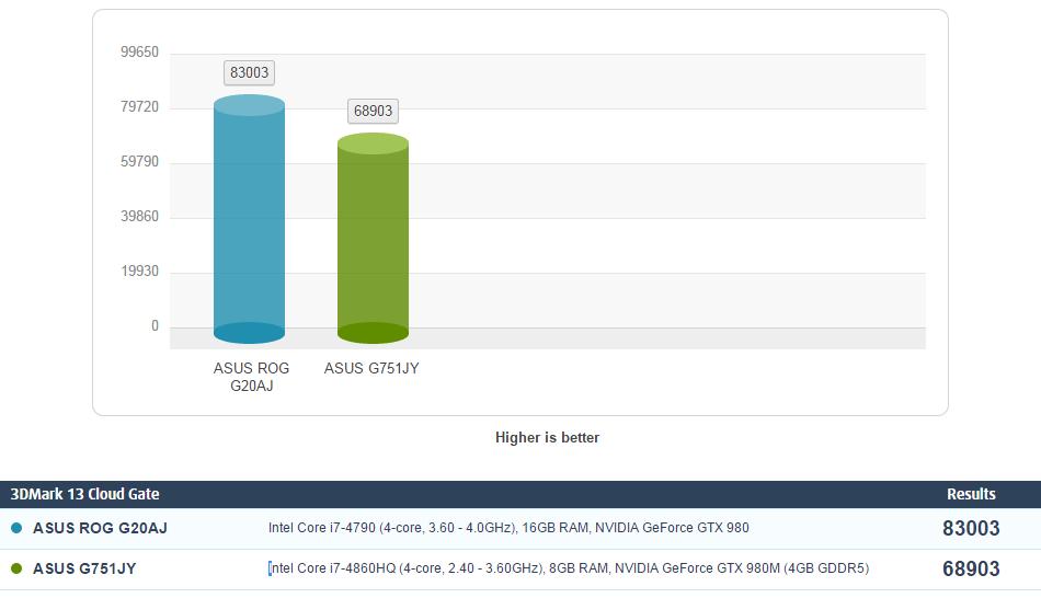 NVIDIA GeForce GTX 980M vs GeForce GTX 980 – 4K gaming