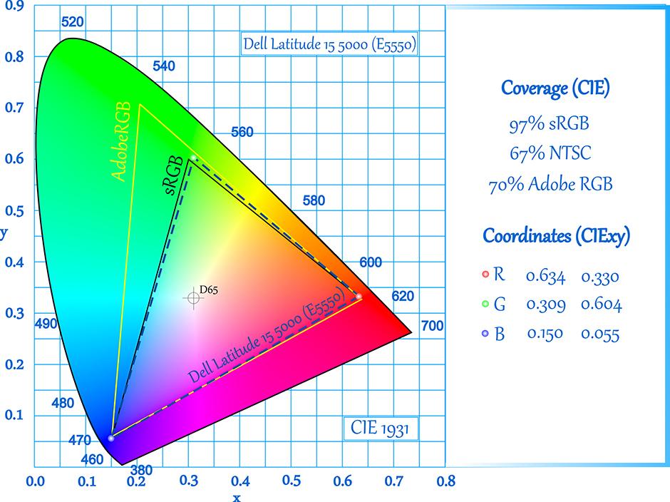 E-CIE-Dell Latitude 15 5000 (E5550)