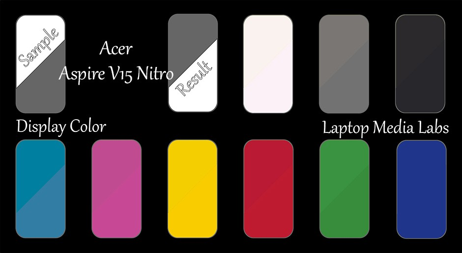 E-DisplayColor-Acer AspireV15 Nitro