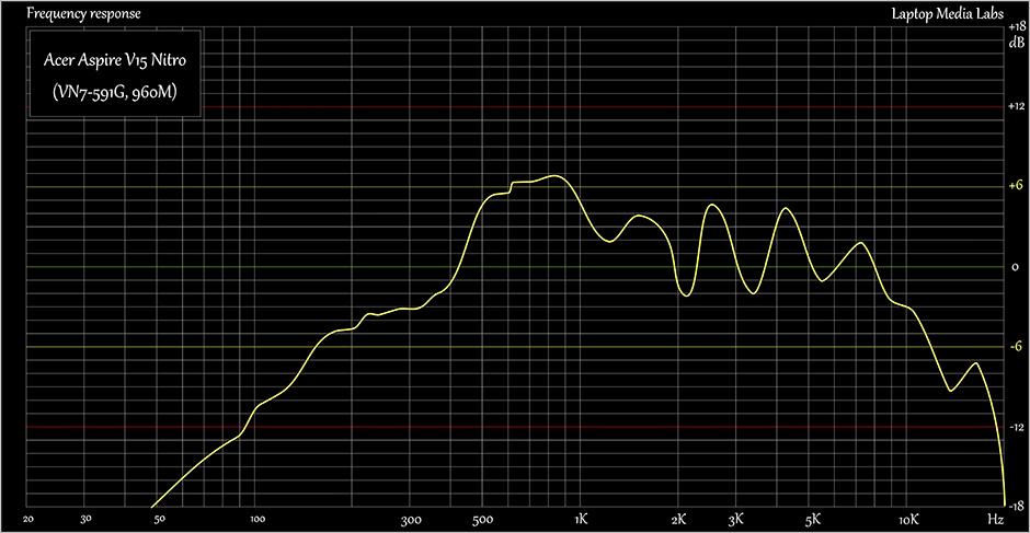 E-Sound-Acer Aspire V15 Nitro (VN7-591G, 960M)