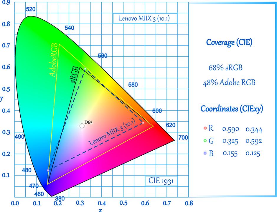 CIE-Lenovo MIIX 3 (10,1)