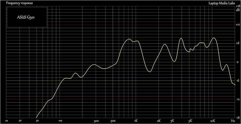 Sound-ASUS G501J