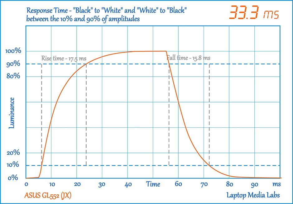 ResponceTime-D65-Bef-ASUS GL552 (JX)