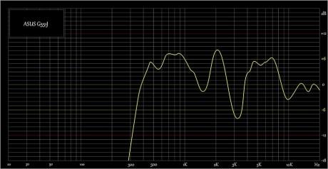 Sound-ASUS-G551J-940x487