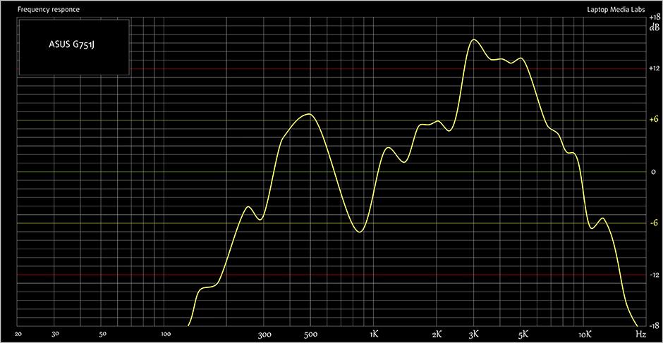 E-Sound-ASUS G751J-940