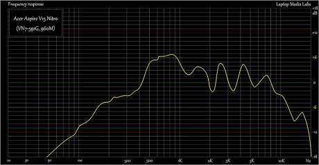 E-Sound-Acer-Aspire-V15-Nitro-VN7-591G-960M