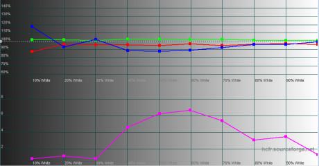 RGB-Levels- KIRA-107