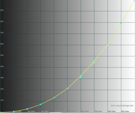 luminance graph- KIRA-107-AFT