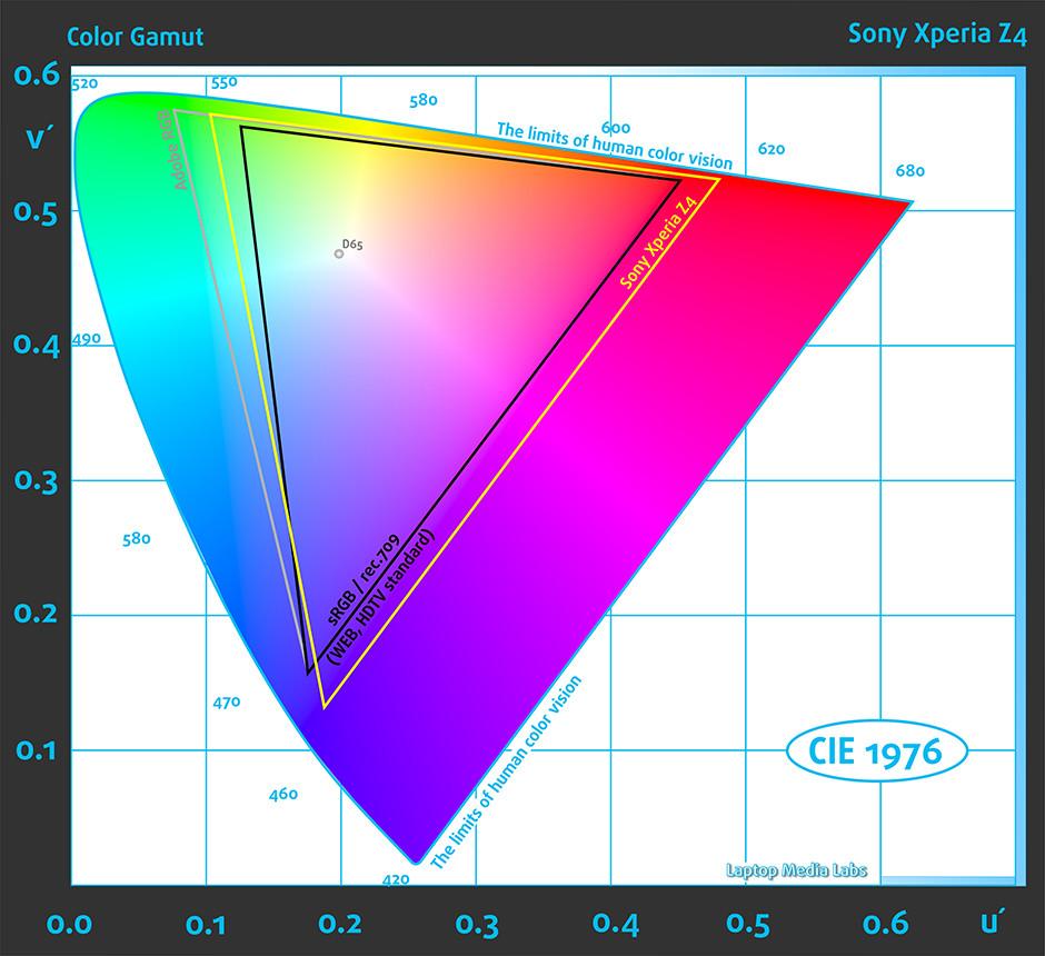 ColorGamut_Sony Experia Z4
