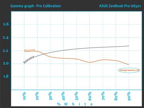 Gamma-pre-ASUS ZenBook Pro UX501