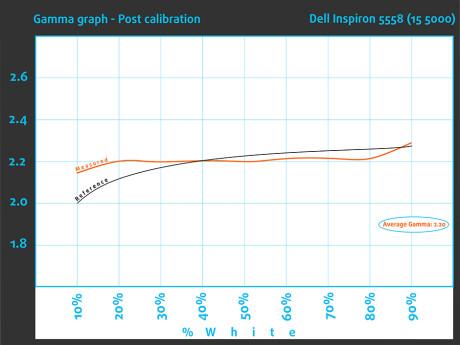 GammaPost-Dell Inspiron 5558 (15 5000)