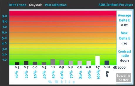 POST_GrayScale_Asus ZenBook Pro UX501