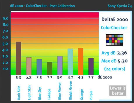 Post_ColorCheckerSony Xperia Z4