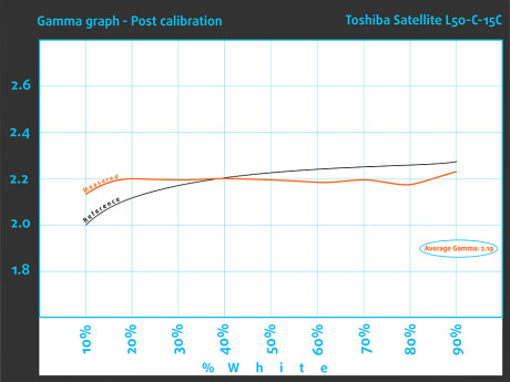 Post_GammaGraph_Toshiba Satellite L50
