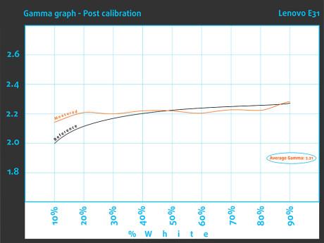 Post_Gammagraph._Lenovo E31JPG