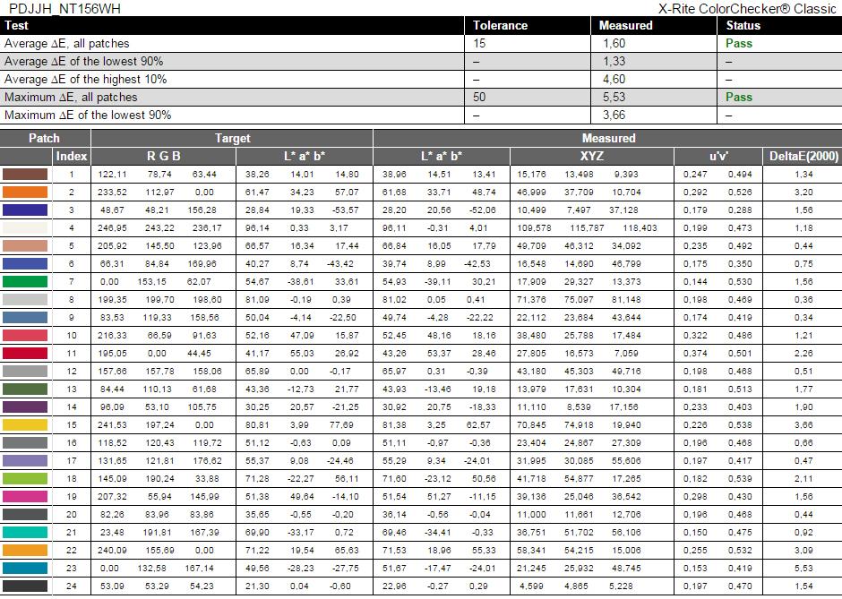 REPORT-Dell Vostro 3558 (15 3000)