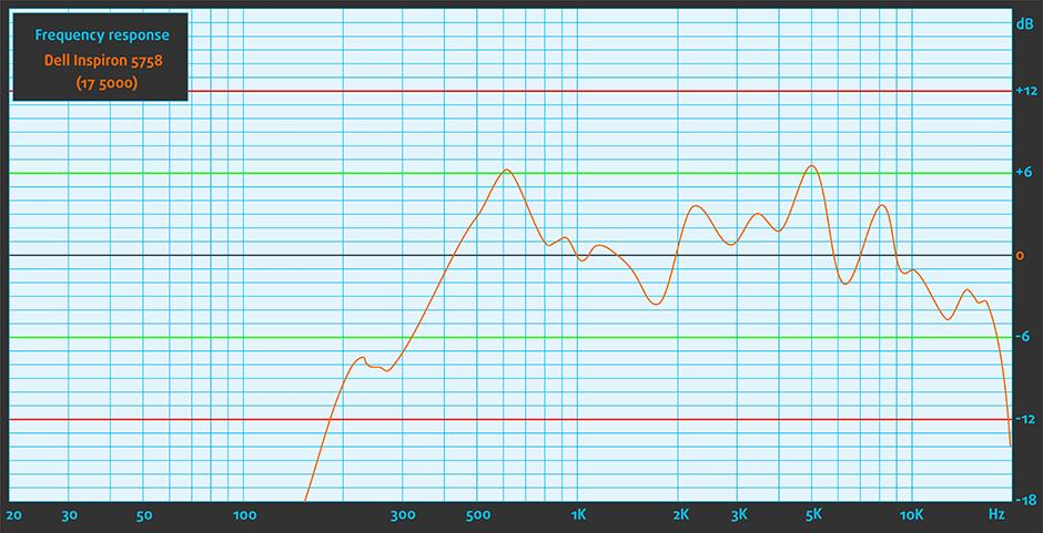 Sound- Dell Inspiron 5758