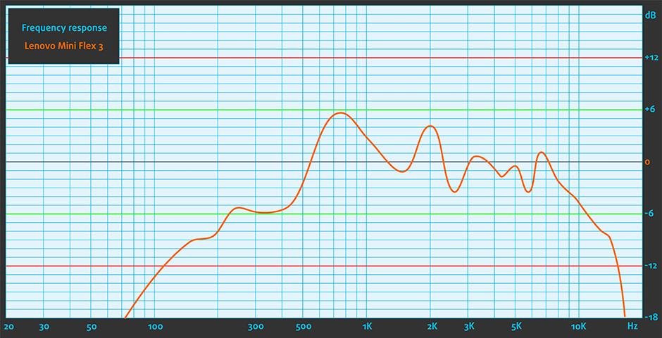 Sound-LenovoMiniFlex3