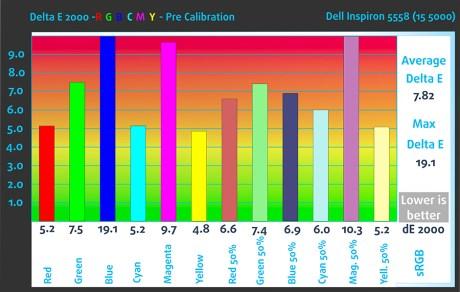 dE2000-RGB-Pre-Dell Inspiron 5558
