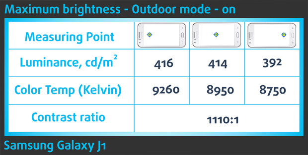 Brightness-Samsung Galaxy J1