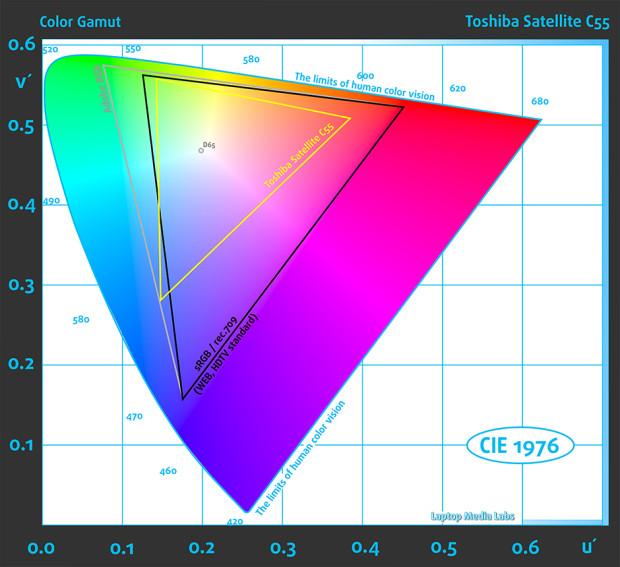 Gamut-Toshiba Satellite C55