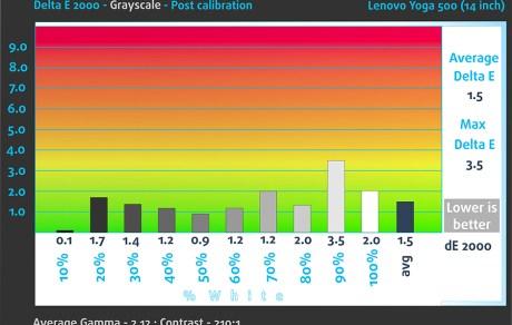 GrayScale-Post-Lenovo Yoga 500 (14 inch)