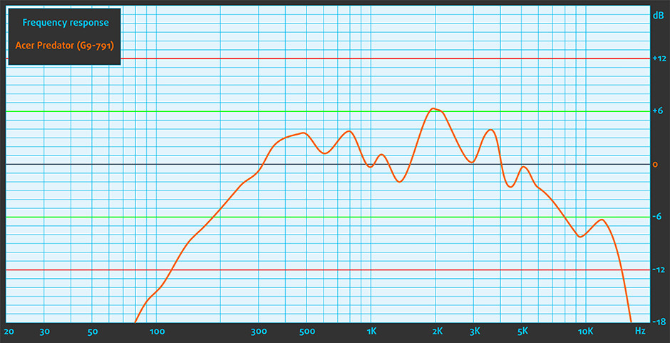Sound-Acer Predator (G9-791)