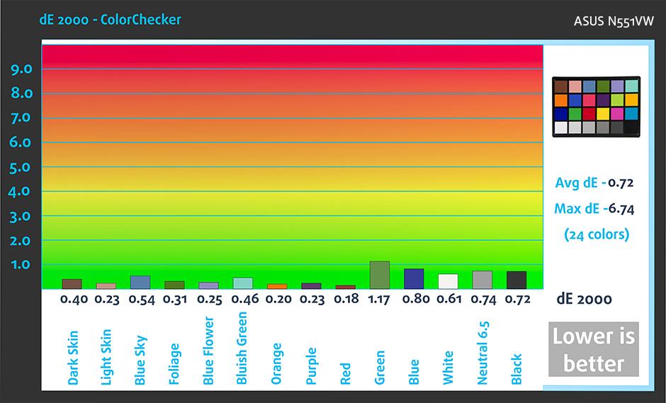 ColorChecker-ASUS-n551vw