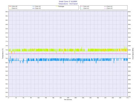 Alienware-Intel-Core-i7-6100H_temperature_clockspeed